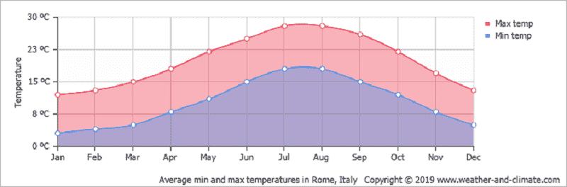 Gráfico mostrando a temperatura de Tivoli mês a mês