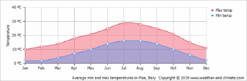 Temperatura mês a mês de Florença