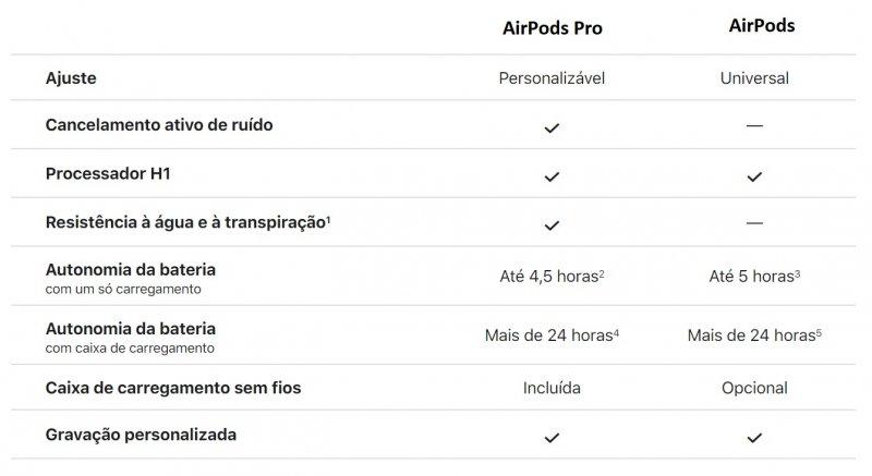 Tabela comparando AirPods Pro com AirPods