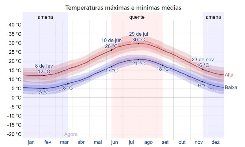 Temperatura mês a mês em Bari